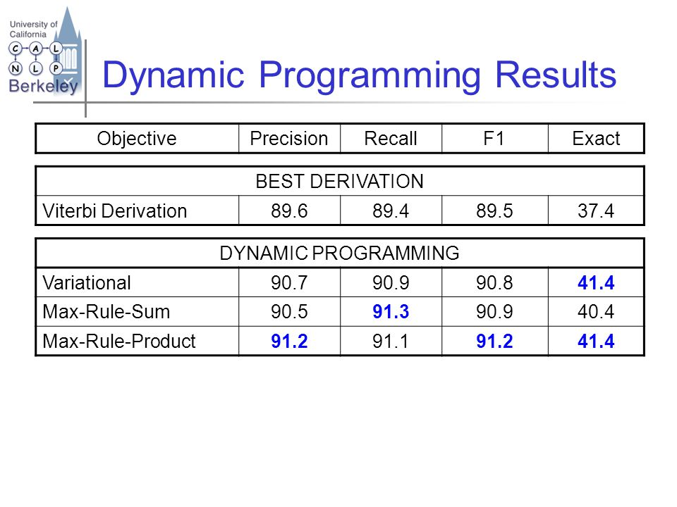 ObjectivePrecisionRecallF1Exact BEST DERIVATION Viterbi Derivation89.689.489.537.4 DYNAMIC PROGRAMMING Variational90.790.990.841.4 Max-Rule-Sum90.591.390.940.4 Max-Rule-Product91.291.191.241.4 Dynamic Programming Results