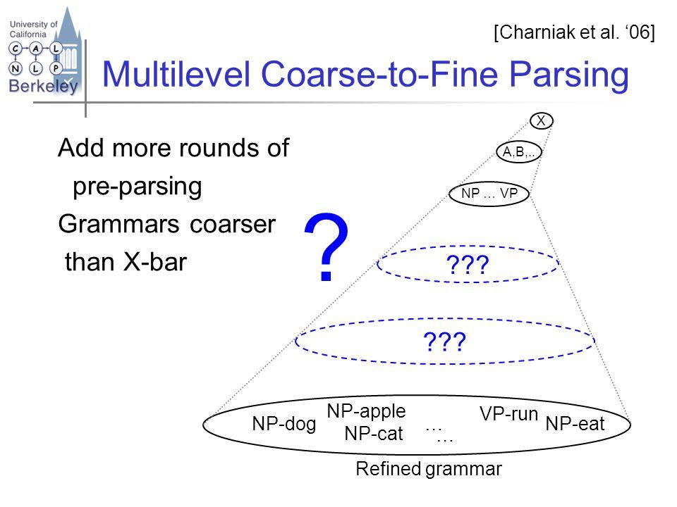 [Charniak et al. '06] NP … VP NP-dog NP-cat NP-apple VP-run NP-eat… Refined grammar … X A,B,..