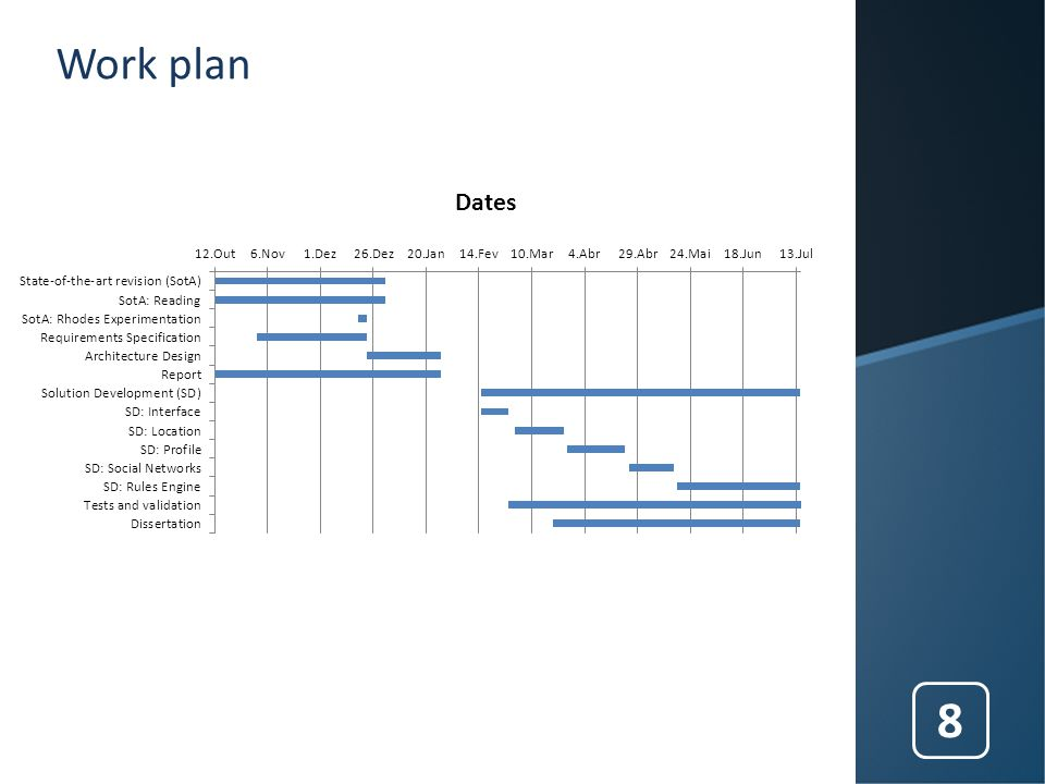 Work plan Dates 8
