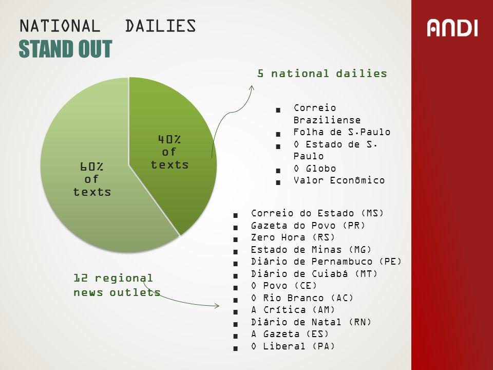 NATIONAL DAILIES STAND OUT 12 regional news outlets  Correio Braziliense  Folha de S.Paulo  O Estado de S.