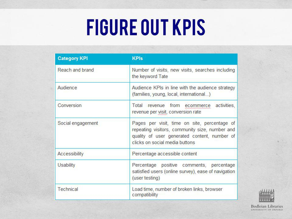 Figure Out KPIs