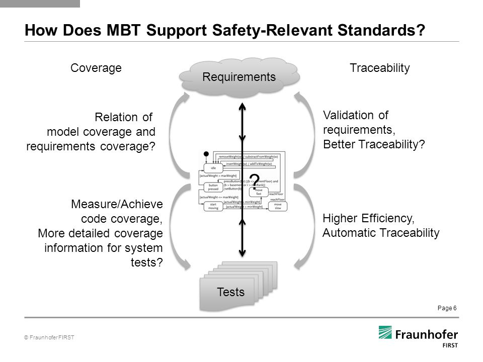 © Fraunhofer FIRST Page 6 How Does MBT Support Safety-Relevant Standards.