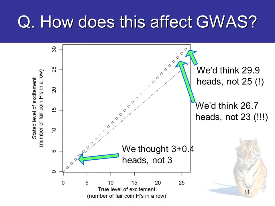 Q. How does this affect GWAS.