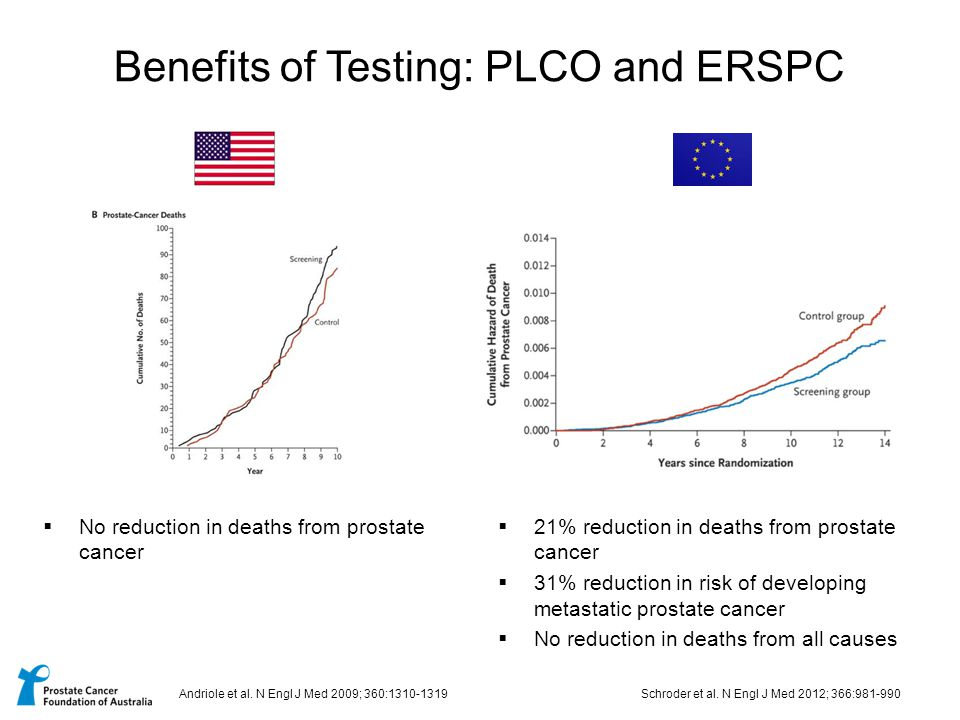 Benefits of Testing: PLCO and ERSPC  21% reduction in deaths from prostate cancer  31% reduction in risk of developing metastatic prostate cancer 