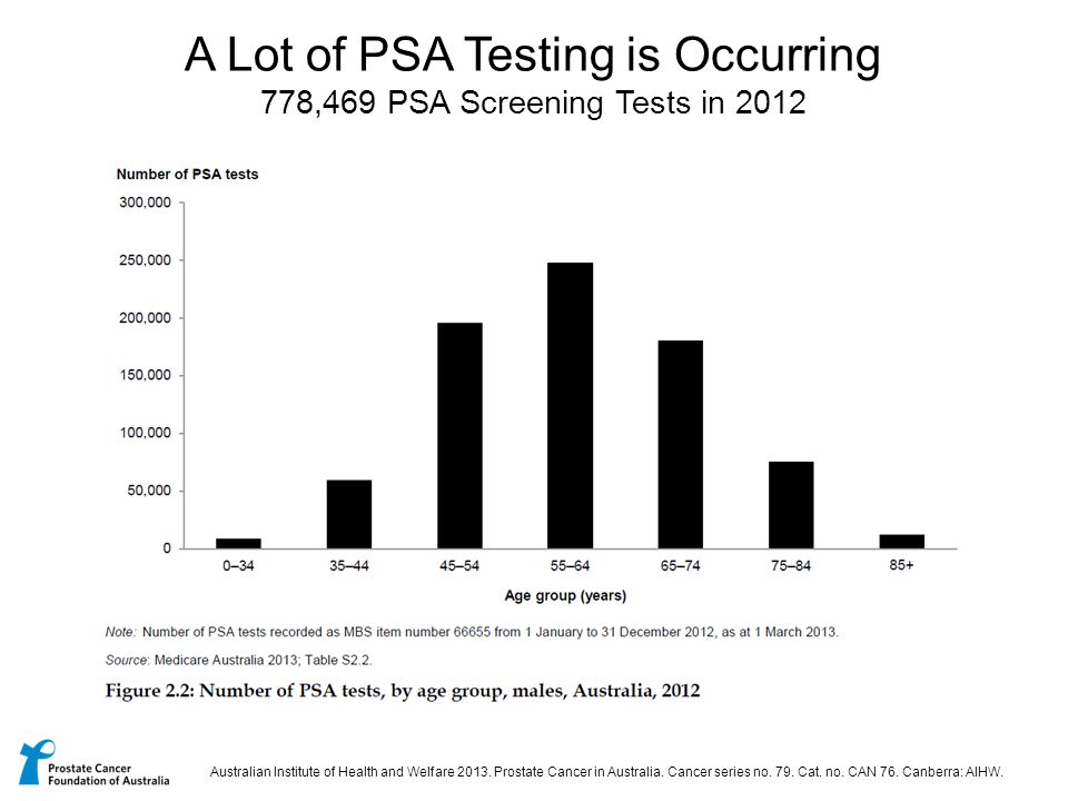 A Lot of PSA Testing is Occurring 778,469 PSA Screening Tests in 2012 Australian Institute of Health and Welfare 2013. Prostate Cancer in Australia. C