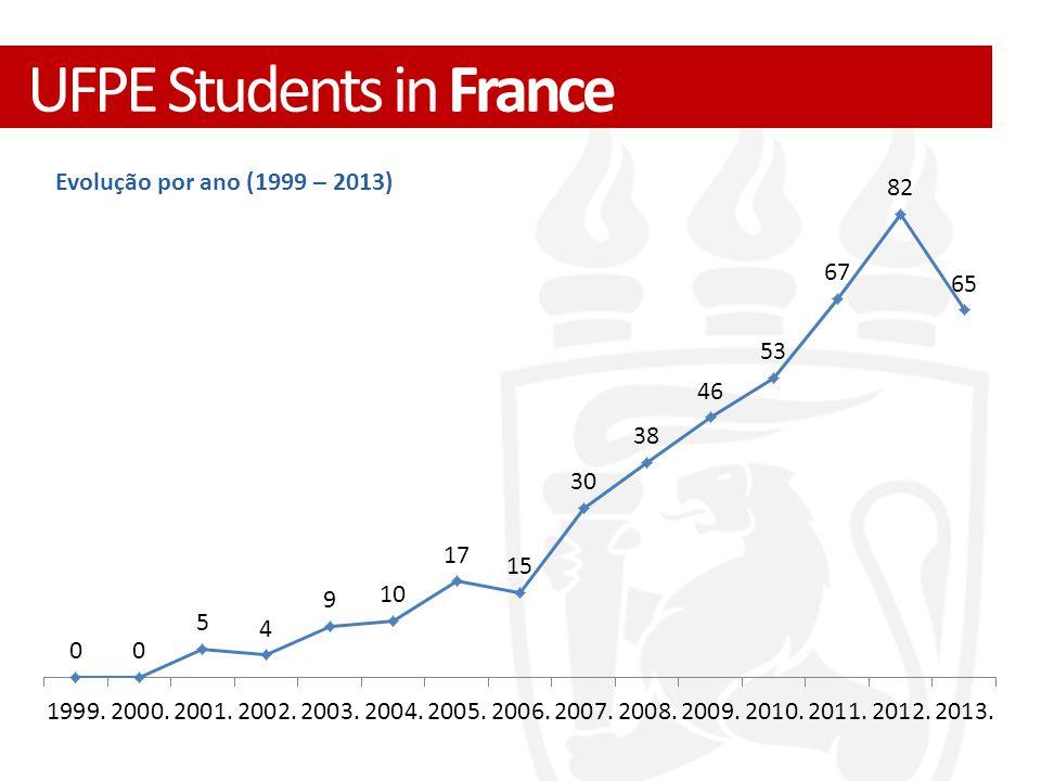 Evolução por ano (1999 – 2013) UFPE Students in France