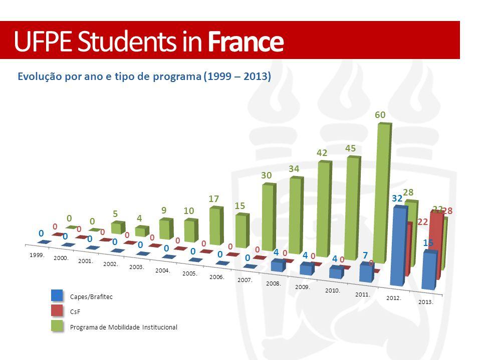 Evolução por ano e tipo de programa (1999 – 2013) Capes/Brafitec CsF Programa de Mobilidade Institucional UFPE Students in France