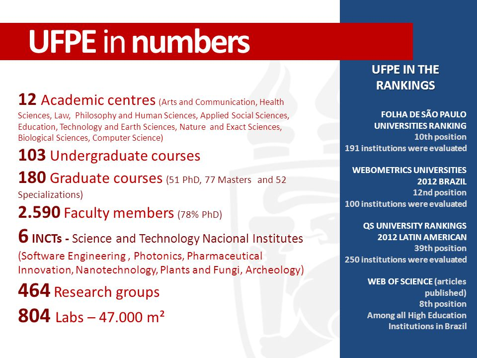 UFPE IN THE RANKINGS FOLHA DE SÃO PAULO UNIVERSITIES RANKING 10th position 191 institutions were evaluated WEBOMETRICS UNIVERSITIES 2012 BRAZIL 12nd position 100 institutions were evaluated QS UNIVERSITY RANKINGS 2012 LATIN AMERICAN 39th position 250 institutions were evaluated WEB OF SCIENCE (articles published) 8th position Among all High Education Institutions in Brazil 12 Academic centres (Arts and Communication, Health Sciences, Law, Philosophy and Human Sciences, Applied Social Sciences, Education, Technology and Earth Sciences, Nature and Exact Sciences, Biological Sciences, Computer Science) 103 Undergraduate courses 180 Graduate courses (51 PhD, 77 Masters and 52 Specializations) 2.590 Faculty members (78% PhD) 6 INCTs - Science and Technology Nacional Institutes (Software Engineering, Photonics, Pharmaceutical Innovation, Nanotechnology, Plants and Fungi, Archeology) 464 Research groups 804 Labs – 47.000 m² UFPE in numbers
