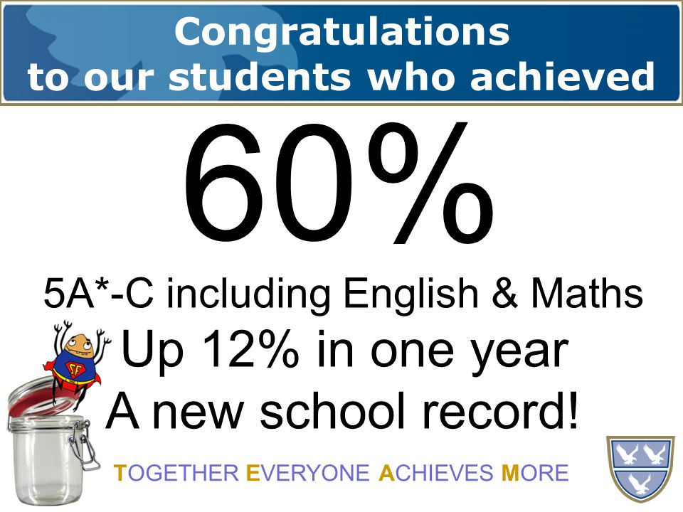 Congratulations to our students who achieved TOGETHER EVERYONE ACHIEVES MORE 5A*-C including English & Maths Up 12% in one year A new school record.
