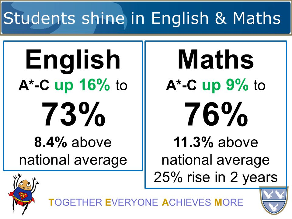 Students shine in English & Maths TOGETHER EVERYONE ACHIEVES MORE English A*-C up 16% to 73% 8.4% above national average Maths A*-C up 9% to 76% 11.3% above national average 25% rise in 2 years