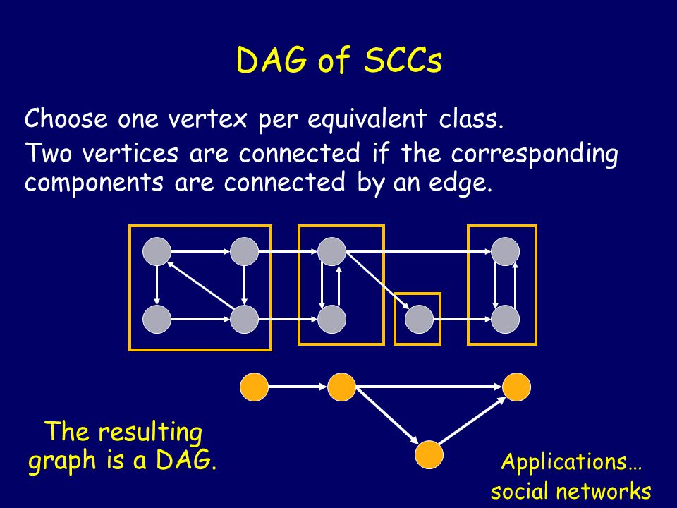 DAG of SCCs Choose one vertex per equivalent class. Two vertices are connected if the corresponding components are connected by an edge. The resulting