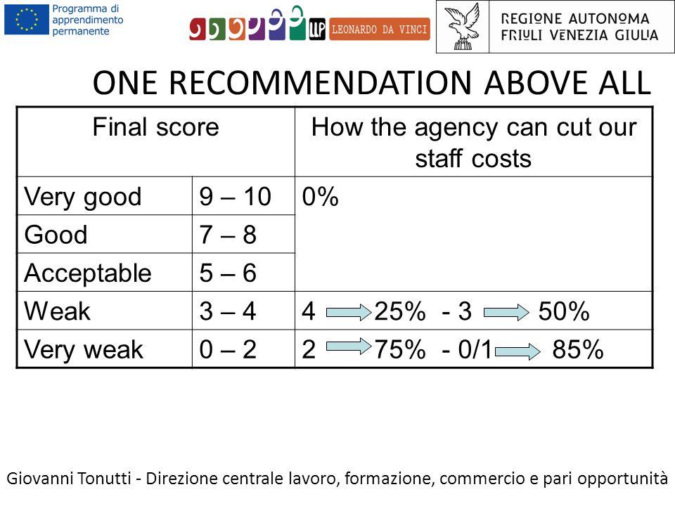 ONE RECOMMENDATION ABOVE ALL Giovanni Tonutti - Direzione centrale lavoro, formazione, commercio e pari opportunità Final scoreHow the agency can cut our staff costs Very good9 – 100% Good7 – 8 Acceptable5 – 6 Weak3 – 44 25% - 3 50% Very weak0 – 22 75% - 0/1 85%