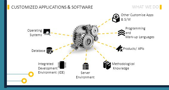 WHAT WE DO CUSTOMIZED APPLICATIONS & SOFTWARE Operating Systems Database Integrated Development Environment (IDE) Server Environment Methodological Knowledge Products/ APIs Programming and Mark-up Languages Other Customise Apps & S/W