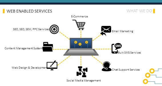 WHAT WE DO WEB ENABLED SERVICES Social Media Management Chat Support Services Bulk SMS Services Email Marketing E-Commerce SEO, SEO, SEM, PPC Services Content Management Systems Web Design & Development