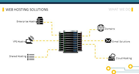 WHAT WE DO WEB HOSTING SOLUTIONS VPS Hosting Enterprise Hosting Shared Hosting Cloud Hosting E-mail Solutions Domains