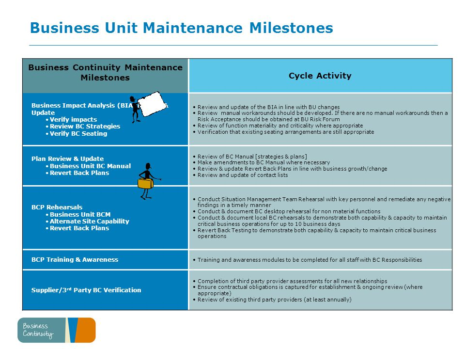 Business Unit Maintenance Milestones Business Continuity Maintenance Milestones Cycle Activity Business Impact Analysis (BIA) Review & Update Verify impacts Review BC Strategies Verify BC Seating Review and update of the BIA in line with BU changes Review manual workarounds should be developed.