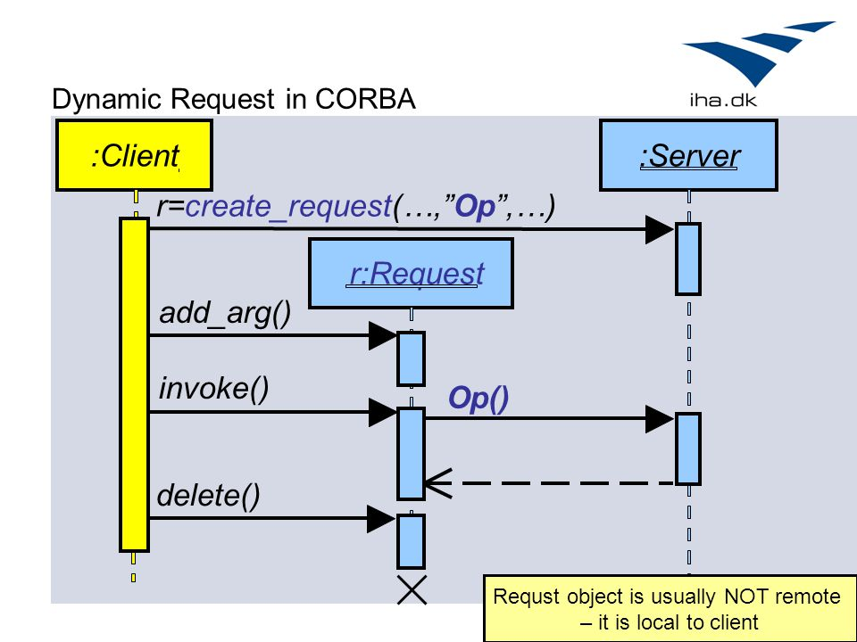 """Dynamic Request in CORBA :Client rr:Request :Server Op() r=create_request(…,""""Op"""",…) add_arg()invoke() delete() Requst object is usually NOT remote – i"""