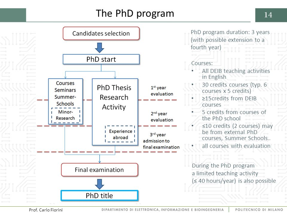 Prof. Carlo Fiorini 14 The PhD program During the PhD program a limited teaching activity (≤ 40 hours/year) is also possible PhD program duration: 3 y