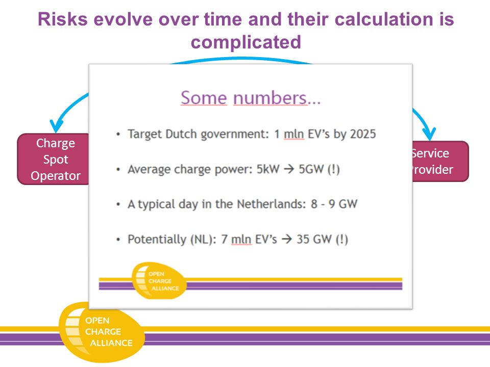 Risks evolve over time and their calculation is complicated Charge Spot Operator Service Provider