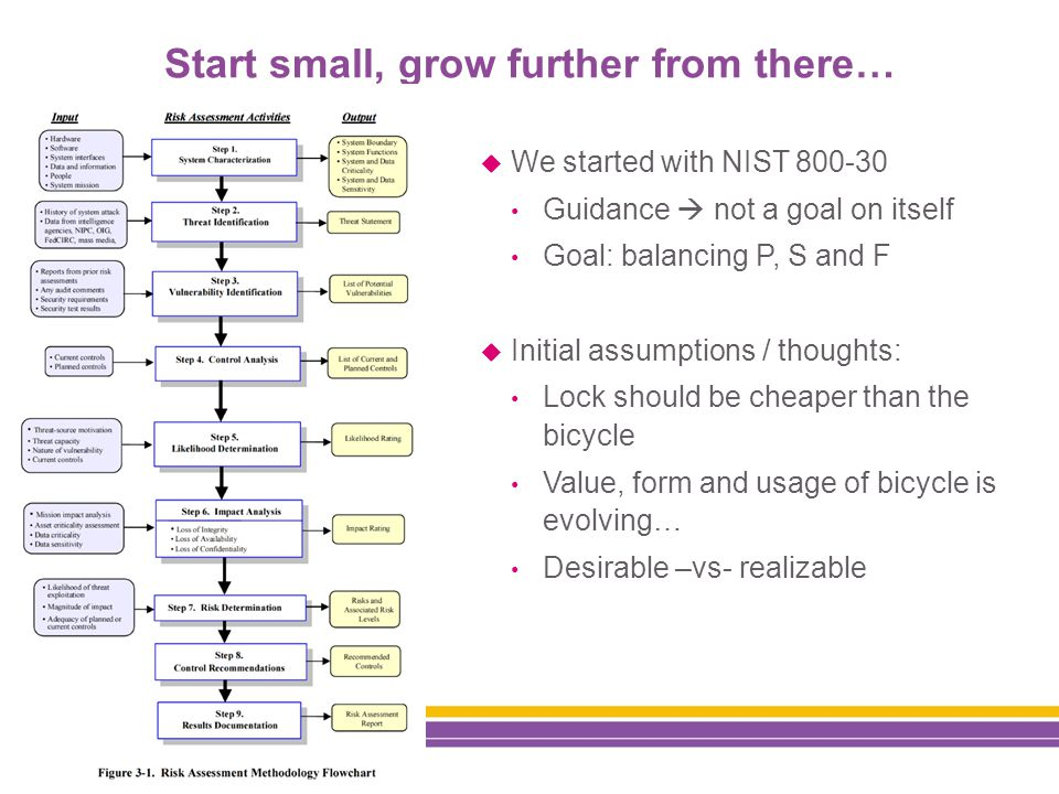Start small, grow further from there…  We started with NIST 800-30 Guidance  not a goal on itself Goal: balancing P, S and F  Initial assumptions / thoughts: Lock should be cheaper than the bicycle Value, form and usage of bicycle is evolving… Desirable –vs- realizable
