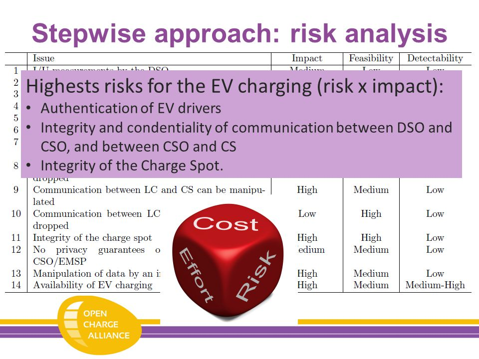 Stepwise approach: risk analysis Highests risks for the EV charging (risk x impact): Authentication of EV drivers Integrity and condentiality of communication between DSO and CSO, and between CSO and CS Integrity of the Charge Spot.