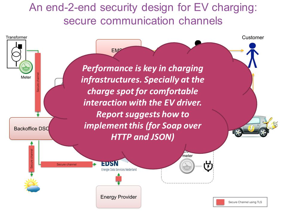 An end-2-end security design for EV charging: secure communication channels Performance is key in charging infrastructures.