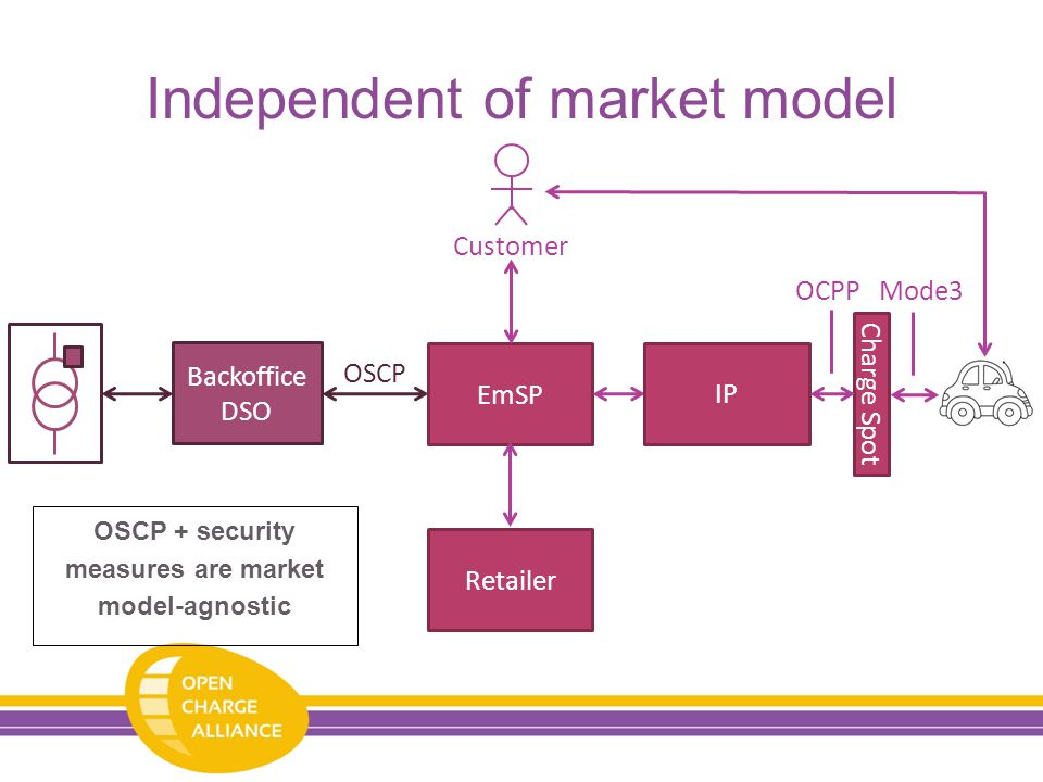 Independent of market model Retailer Backoffice DSO OSCP EmSP Charge Spot OCPPMode3 IP Customer OSCP + security measures are market model-agnostic