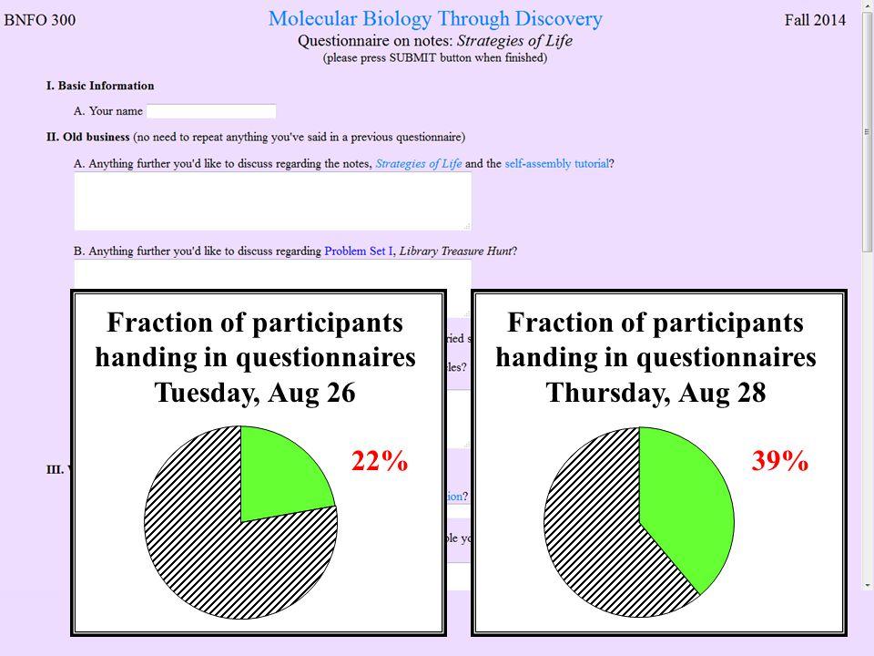 Fraction of participants handing in questionnaires Tuesday, Aug 26 22% Fraction of participants handing in questionnaires Thursday, Aug 28 39%