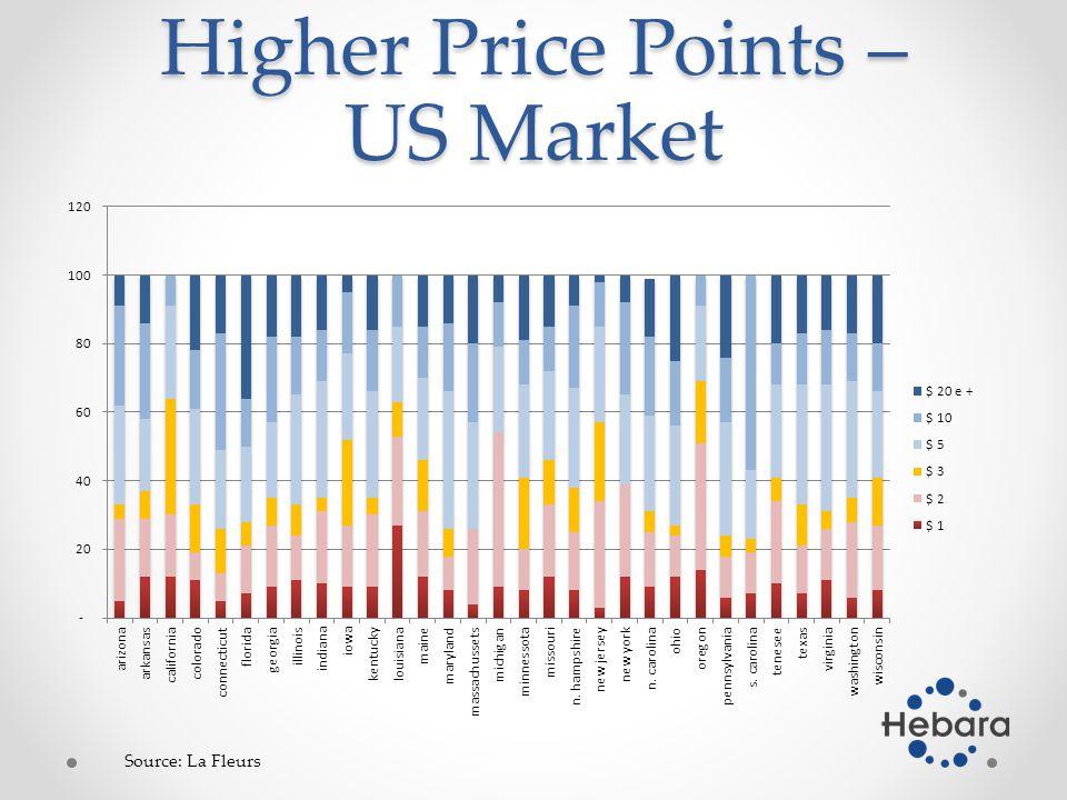 Higher Price Points – US Market Source: La Fleurs