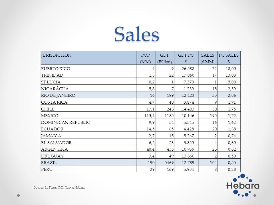 Sales Source: La Fleur, IMF, Caixa, Hebara JURISDICTIONPOPGDPGDP PCSALESPC SALES (MM)(Billion)$($ MM)$ PUERTO RICO49 26.58872 18,00 TRINIDAD1,322 17.06017 13,08 ST LUCIA0,21 7.3791 5,00 NICARÁGUA5,87 1.23915 2,59 RIO DE JANEIRO16199 12.42333 2,06 COSTA RICA4,740 8.8749 1,91 CHILE17,1243 14.40330 1,75 MEXICO113,41185 10.146195 1,72 DOMINICAN REPUBLIC9,954 5.54516 1,62 ECUADOR14,565 4.42820 1,38 JAMAICA2,715 5.2672 0,74 EL SALVADOR6,223 3.8554 0,65 ARGENTINA40,4435 10.95925 0,62 URUGUAY3,449 13.8662 0,59 BRAZIL1905469 12.789104 0,55 PERU29169 5.9048 0,28
