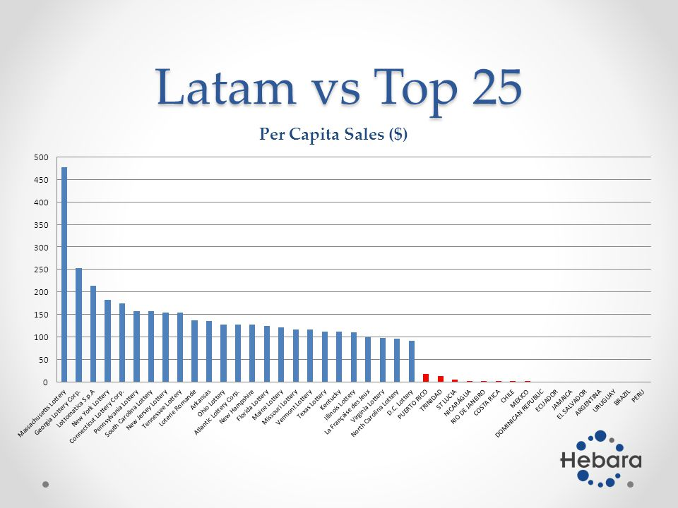Latam vs Top 25