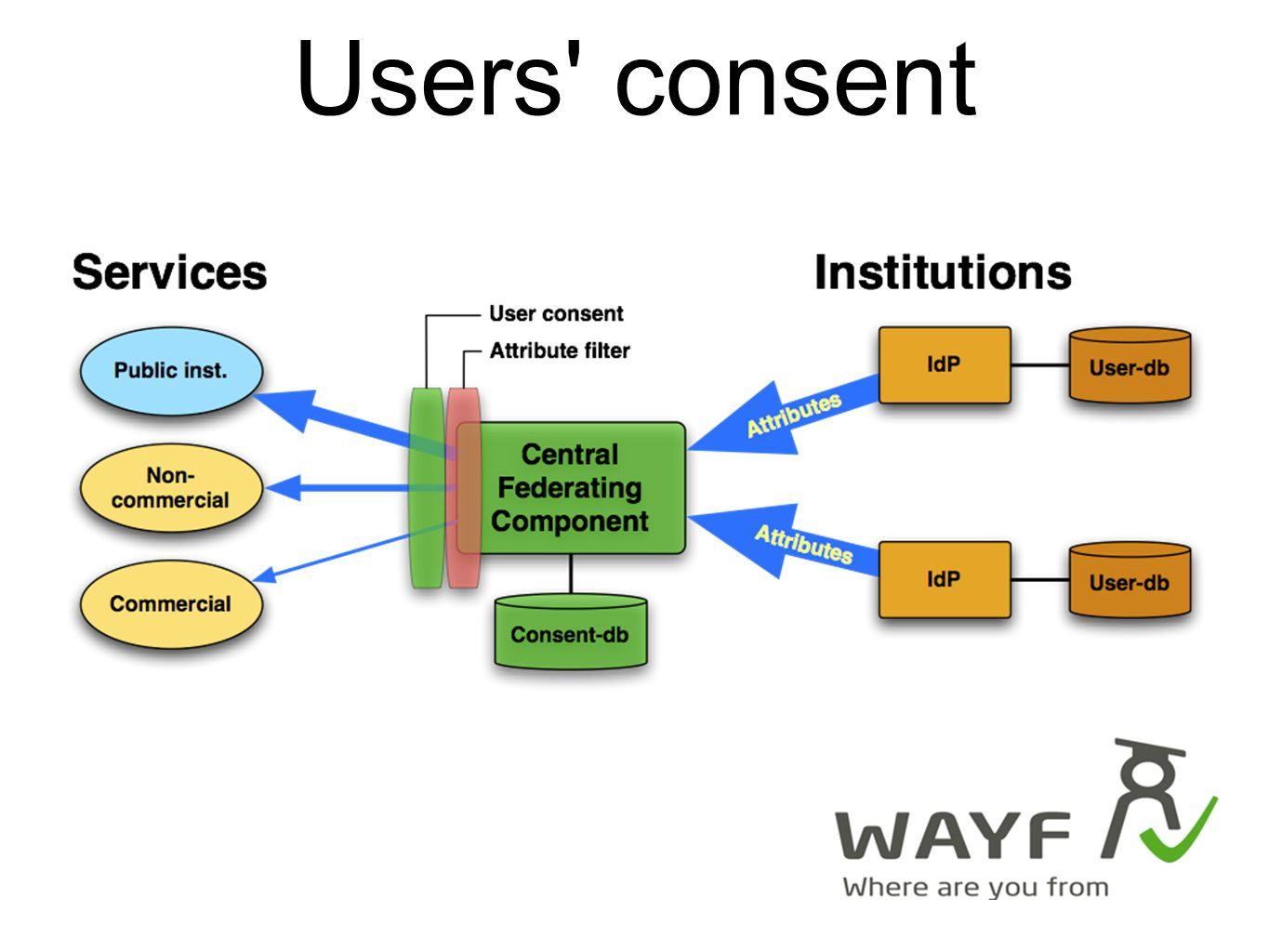 Users consent
