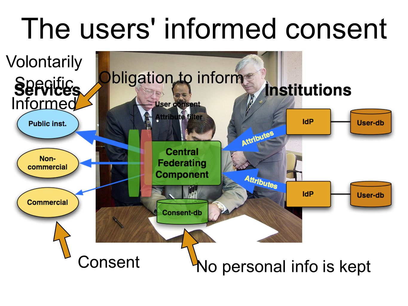 The users informed consent Obligation to inform Consent Volontarily Informed Specific No personal info is kept