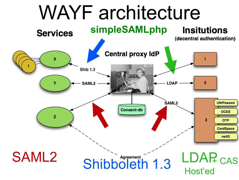 SAML2 LDAP Host'ed simpleSAMLphp Shibboleth 1.3 + CAS WAYF architecture