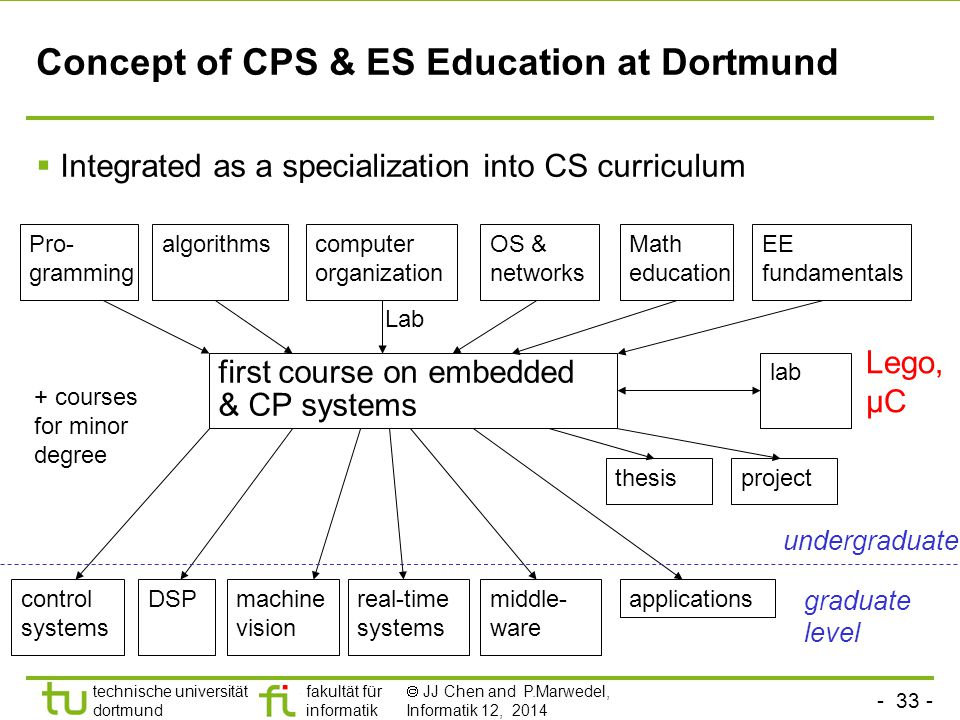 - 33 - technische universität dortmund fakultät für informatik  JJ Chen and P.Marwedel, Informatik 12, 2014 Concept of CPS & ES Education at Dortmund  Integrated as a specialization into CS curriculum Pro- gramming algorithmscomputer organization Math education EE fundamentals first course on embedded & CP systems lab control systems DSPmachine vision real-time systems project applications Lego, µC graduate level thesis undergraduate OS & networks middle- ware Lab + courses for minor degree