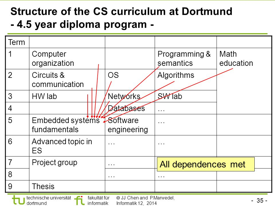 - 35 - technische universität dortmund fakultät für informatik  JJ Chen and P.Marwedel, Informatik 12, 2014 Structure of the CS curriculum at Dortmund - 4.5 year diploma program - Term 1Computer organization Programming & semantics Math education 2Circuits & communication OSAlgorithms 3HW labNetworksSW lab 4Databases… 5Embedded systems fundamentals Software engineering … 6Advanced topic in ES …… 7Project group…… 8…… 9Thesis All dependences met