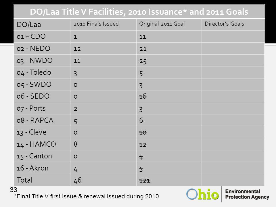 DO/Laa Title V Facilities, 2010 Issuance* and 2011 Goals DO/Laa 2010 Finals IssuedOriginal 2011 GoalDirector's Goals 01 – CDO111 02 - NEDO1221 03 - NWDO1125 04 - Toledo35 05 - SWDO03 06 - SEDO016 07 - Ports23 08 - RAPCA56 13 - Cleve010 14 - HAMCO812 15 - Canton04 16 - Akron45 Total46121 *Final Title V first issue & renewal issued during 2010 33