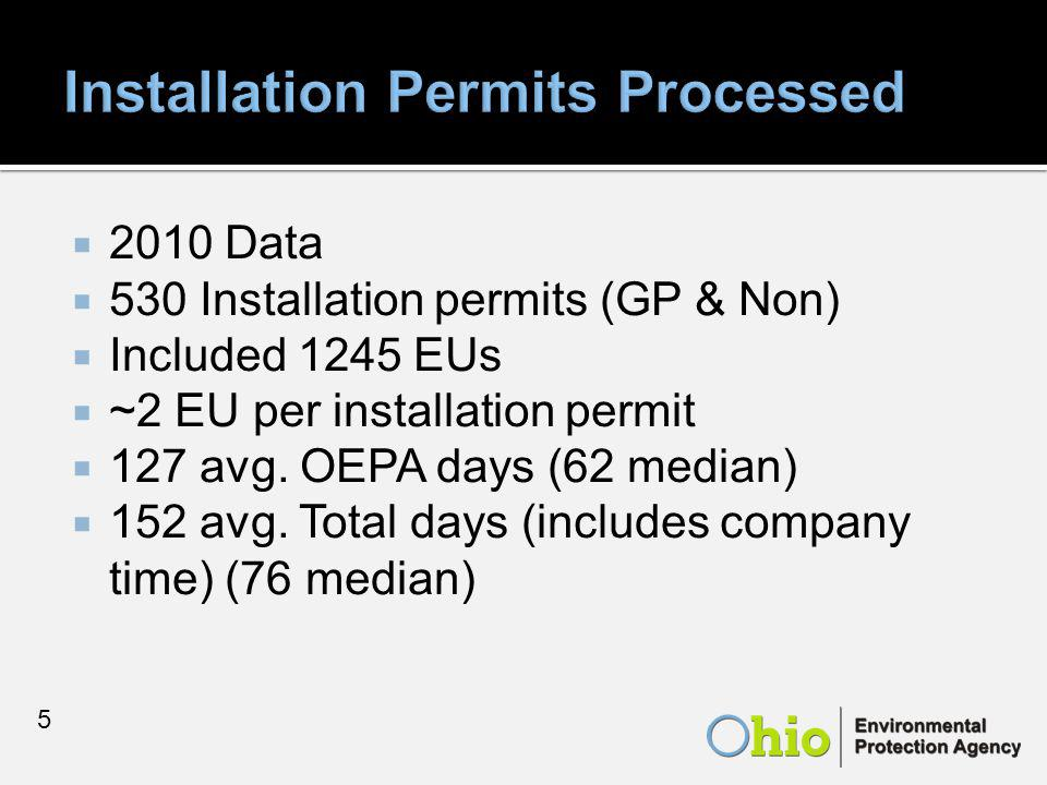  2010 Data  530 Installation permits (GP & Non)  Included 1245 EUs  ~2 EU per installation permit  127 avg.