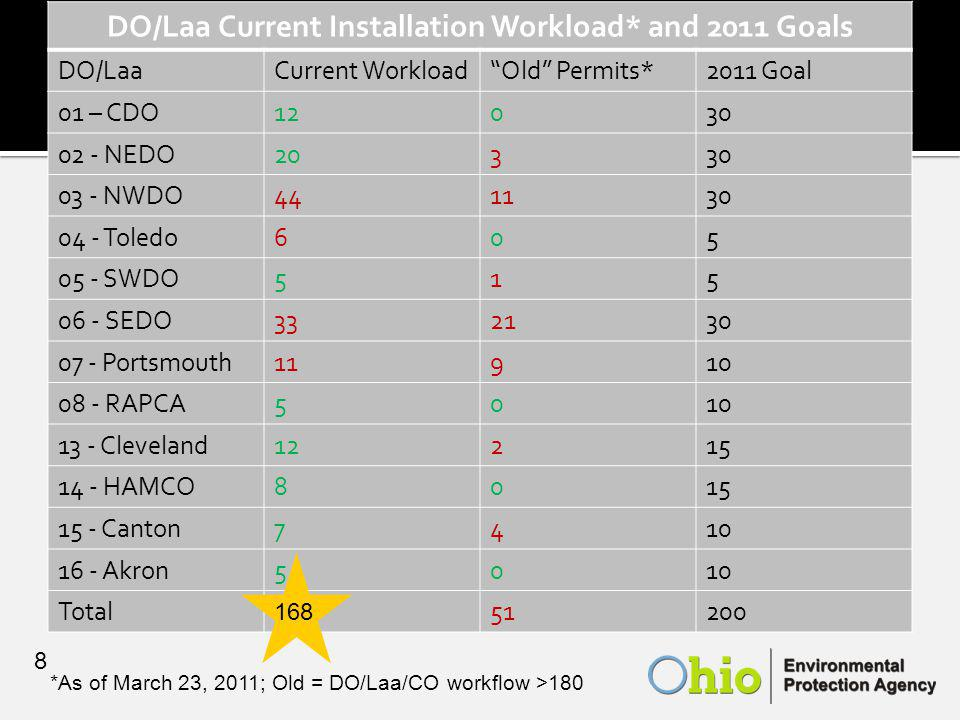 DO/Laa Current Installation Workload* and 2011 Goals DO/LaaCurrent Workload Old Permits*2011 Goal 01 – CDO12030 02 - NEDO20330 03 - NWDO441130 04 - Toledo605 05 - SWDO515 06 - SEDO332130 07 - Portsmouth11910 08 - RAPCA5010 13 - Cleveland12215 14 - HAMCO8015 15 - Canton7410 16 - Akron5010 Total51200 *As of March 23, 2011; Old = DO/Laa/CO workflow >180 8 168