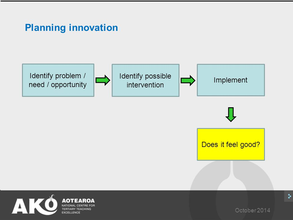 October 2014 Planning innovation Identify problem / need / opportunity Identify possible intervention Implement Does it feel good?