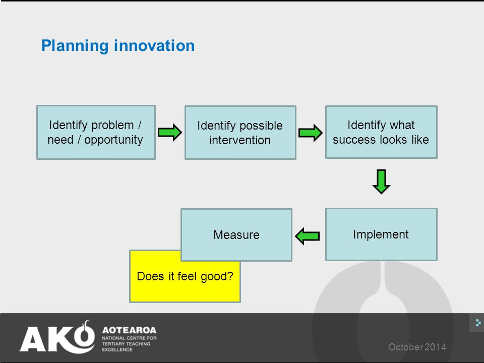 October 2014 Planning innovation Identify problem / need / opportunity Identify possible intervention Identify what success looks like Implement Does it feel good.