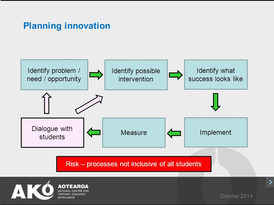 October 2014 Planning innovation Identify problem / need / opportunity Identify possible intervention Identify what success looks like Implement Measure Dialogue with students Risk – processes not inclusive of all students