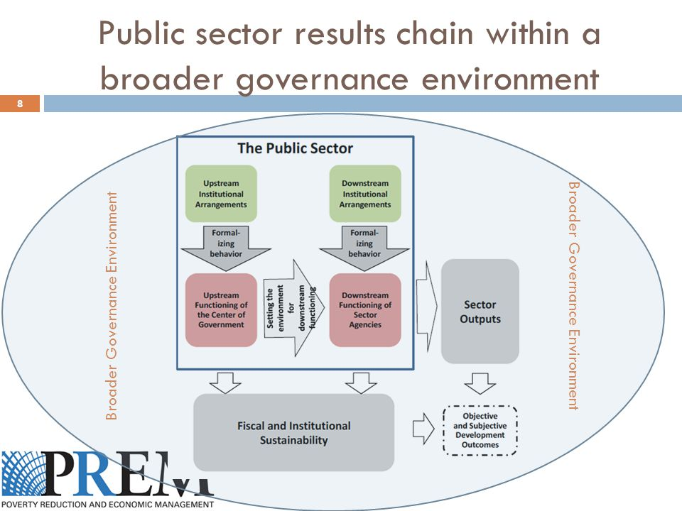 Public sector results chain within a broader governance environment 8 Broader Governance Environment