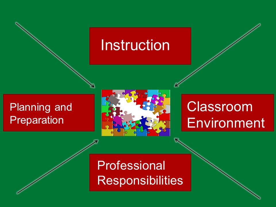 Instruction Classroom Environment Professional Responsibilities Planning and Preparation