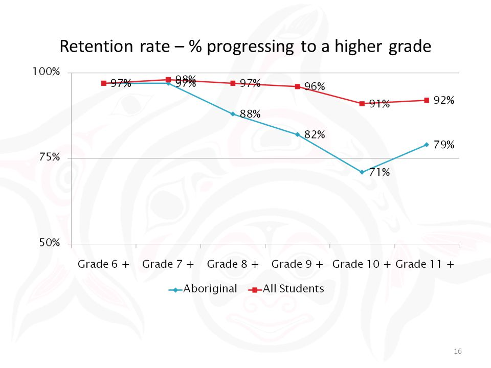 Retention rate – % progressing to a higher grade 16