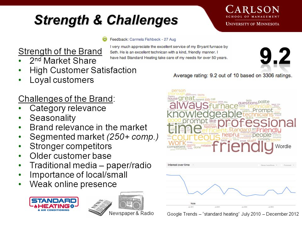 Strength & Challenges Strength of the Brand 2 nd Market Share High Customer Satisfaction Loyal customers Challenges of the Brand: Category relevance Seasonality Brand relevance in the market Segmented market (250+ comp.) Stronger competitors Older customer base Traditional media – paper/radio Importance of local/small Weak online presence Google Trends – standard heating July 2010 – December 2012 Newspaper & Radio Wordle
