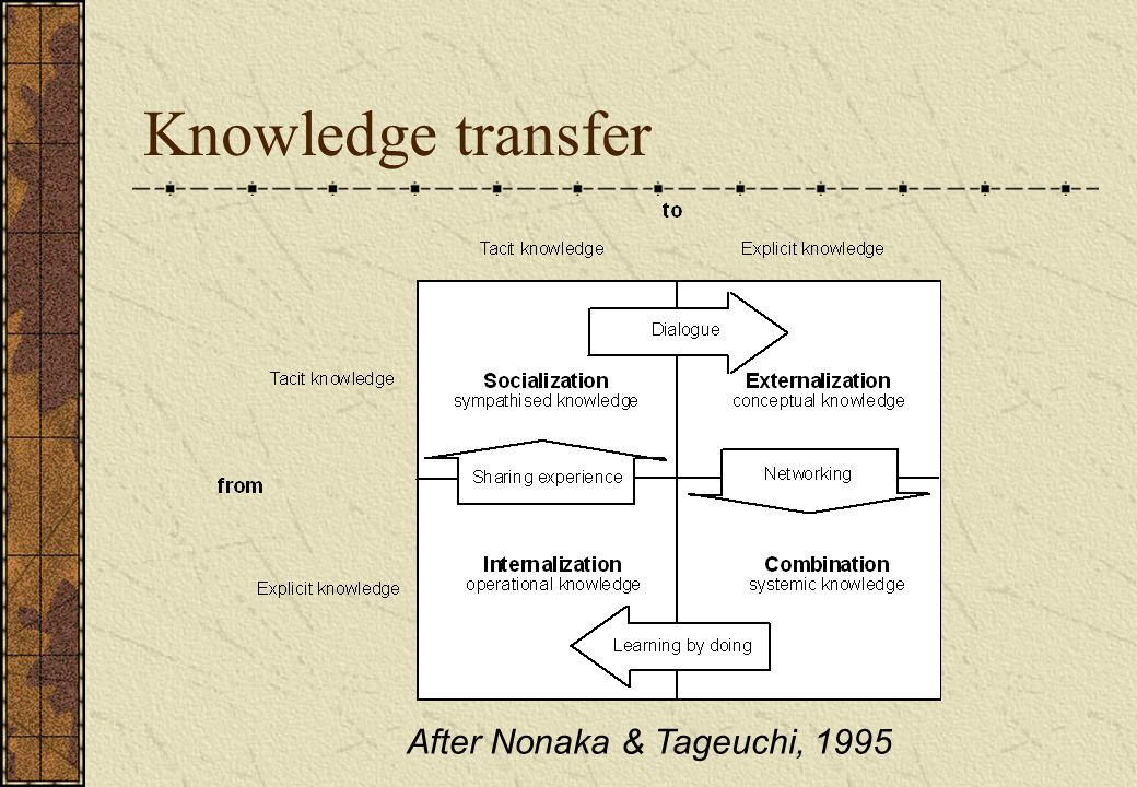 Knowledge transfer After Nonaka & Tageuchi, 1995