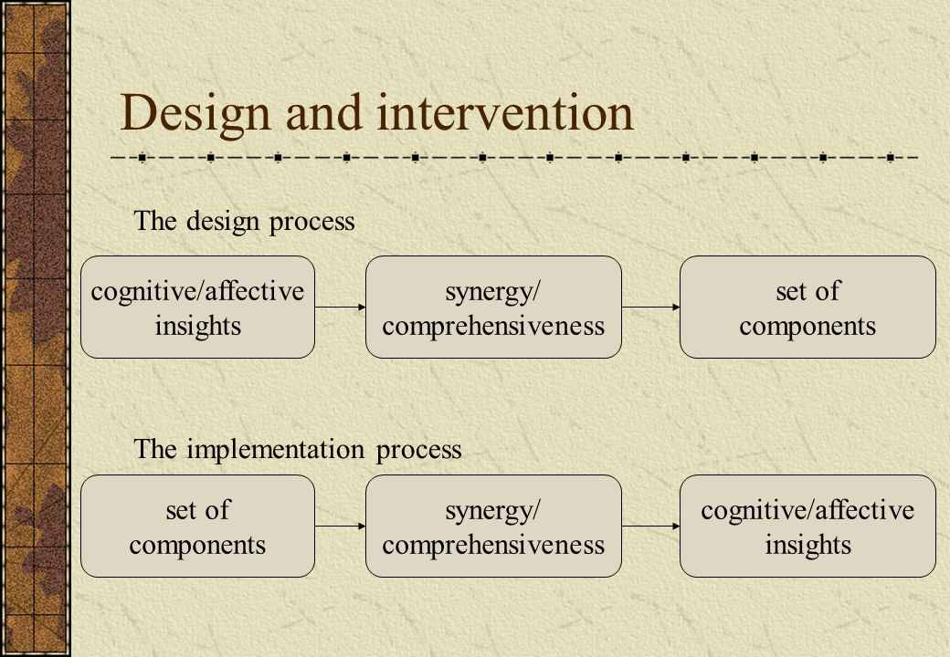 Design and intervention The design process The implementation process cognitive/affective insights synergy/ comprehensiveness set of components set of components synergy/ comprehensiveness cognitive/affective insights
