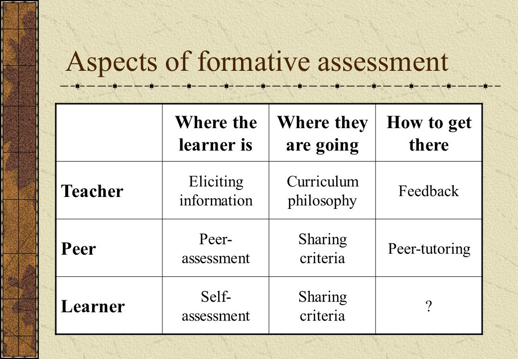 Aspects of formative assessment Where the learner is Where they are going How to get there Teacher Eliciting information Curriculum philosophy Feedback Peer Peer- assessment Sharing criteria Peer-tutoring Learner Self- assessment Sharing criteria