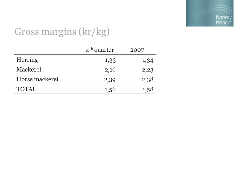 Gross margins (kr/kg) 4 th quarter2007 Herring1,331,34 Mackerel2,162,23 Horse mackerel2,392,38 TOTAL1,561,58